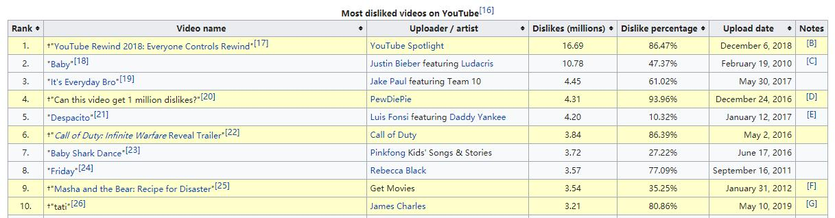 The Top 10 Most Disliked Video On Youtube 2021